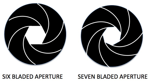 Five and Seven-Bladed Camera Aperture Openings